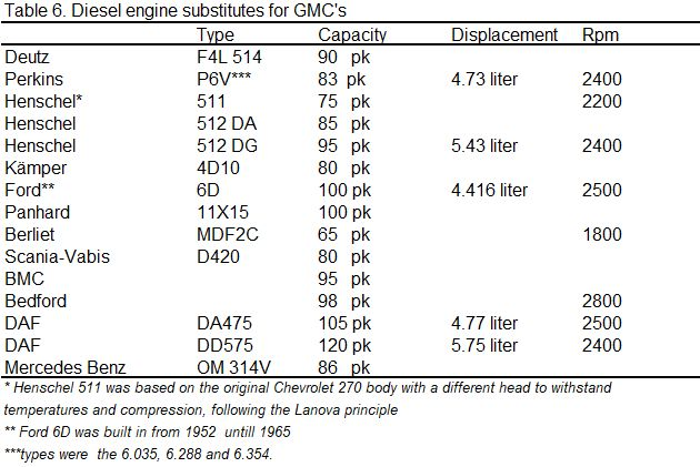 Table with different types of diesel engines
